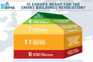 BPIE smart building infographic