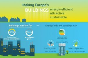 Making Europe's buildings energy-efficient, attractive, sustainable – DG Research & Innovation infographic